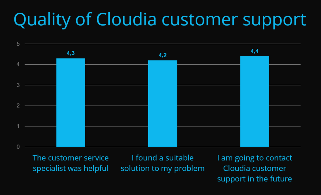 """""""We are very pleased with the Cloudia system as a whole!"""""""